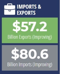 01.16.20_Imports and Exports