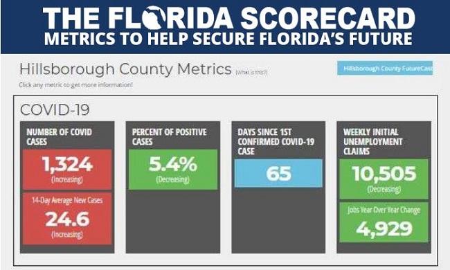 FL Scorecard_COVID-19 county data